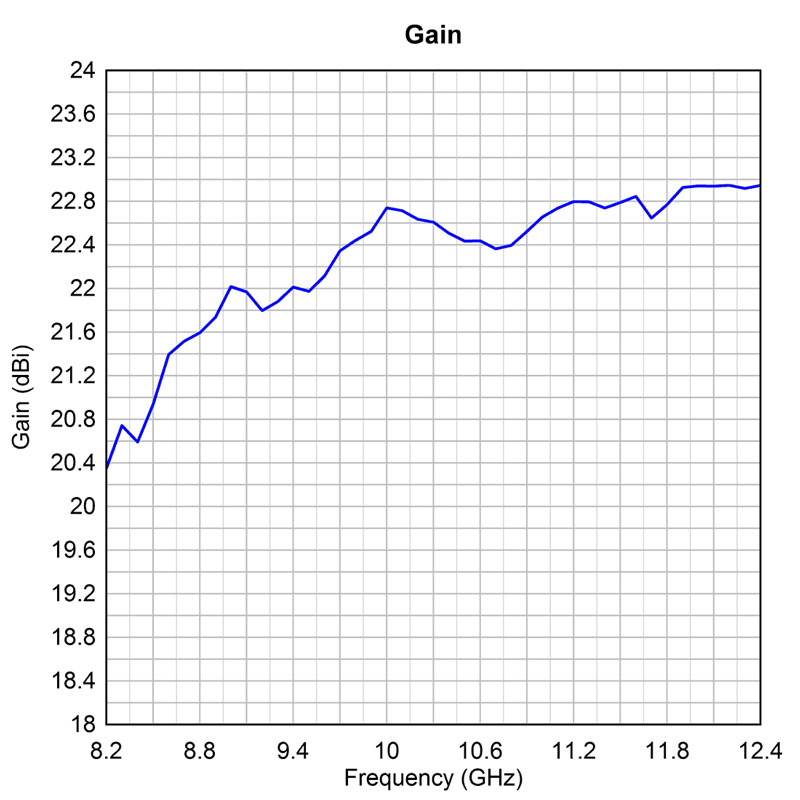 Gain at 8.2 GHz