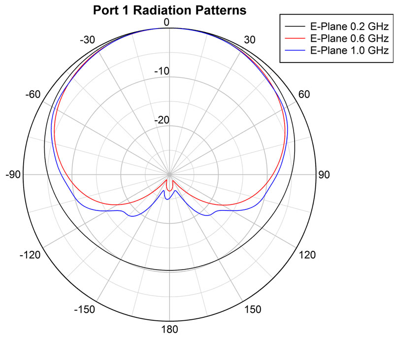ANT-DLPA-0.2-1 Port 1 Radiation Patterns