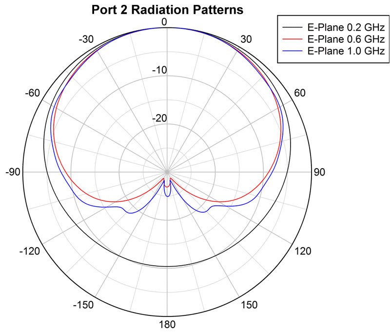 ANT-DLPA-0.2-1 Port 2 Radiation Patterns