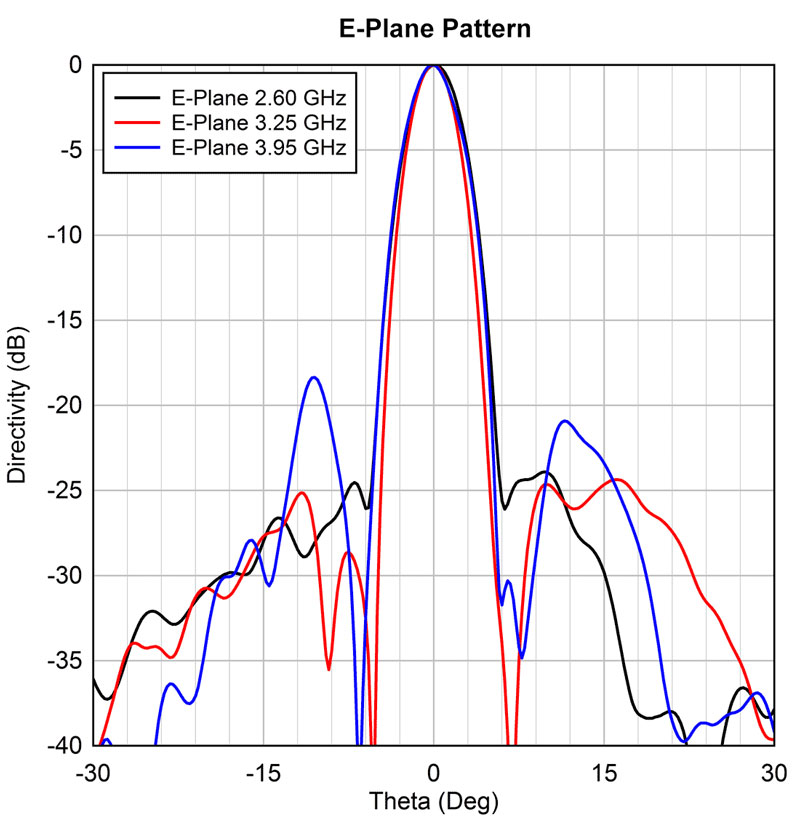 E-Plane Pattern at 2.6/6 GHz