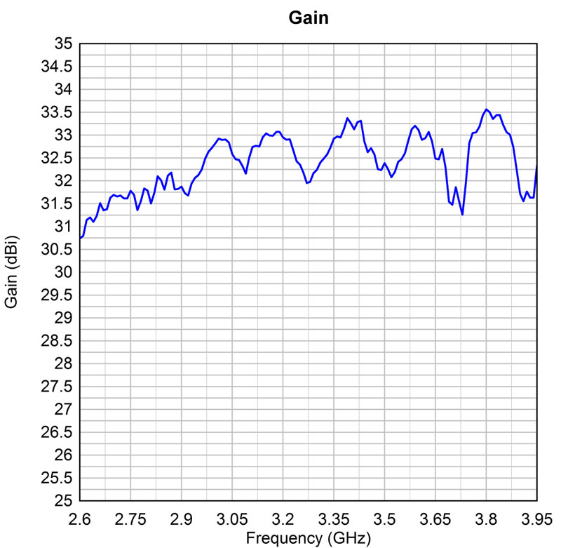 Gain at 2.6/6 GHz