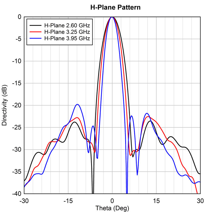 H-Plane Pattern at 2.6/6 GHz