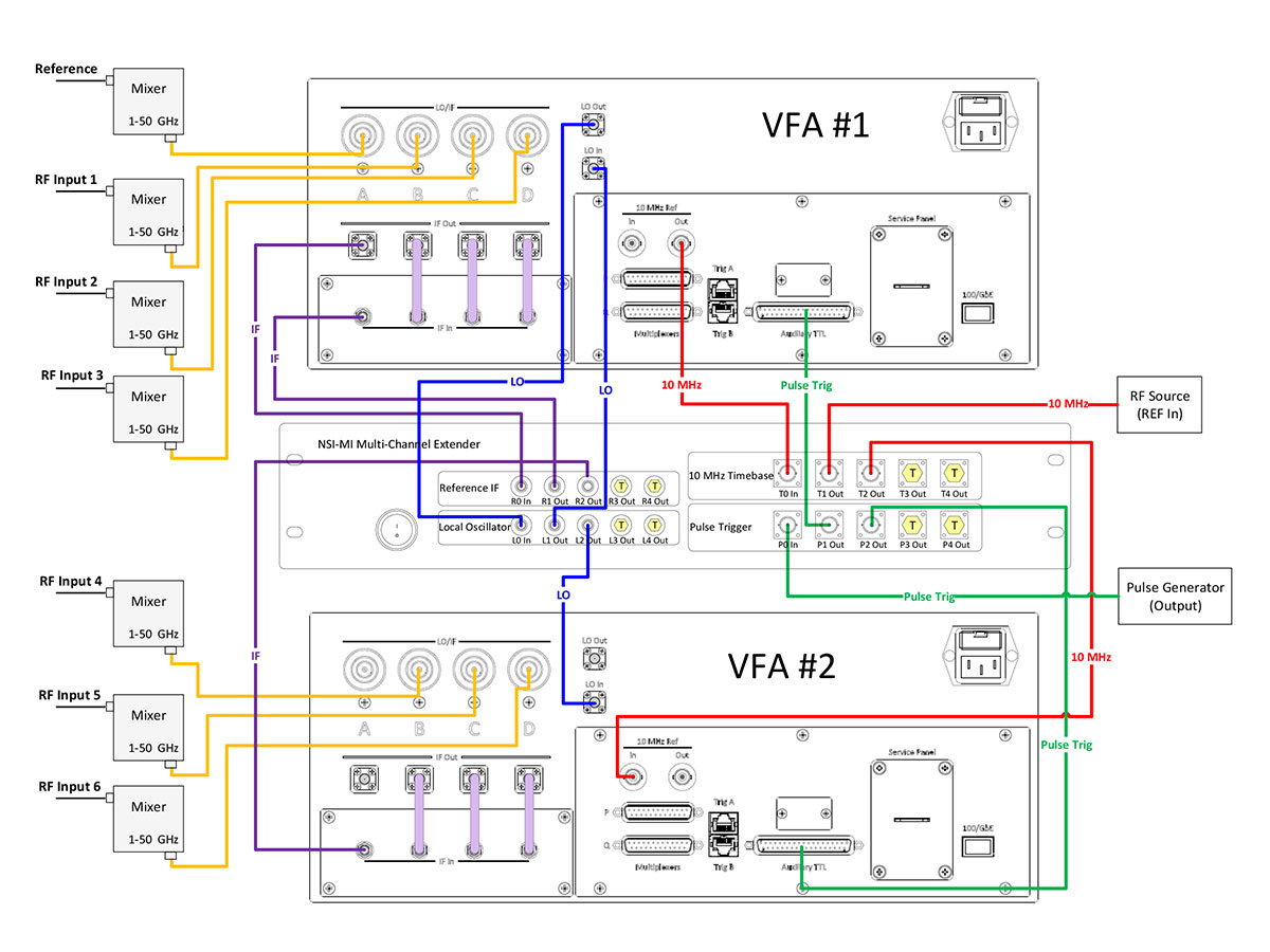 Cabling with multiple VFAs