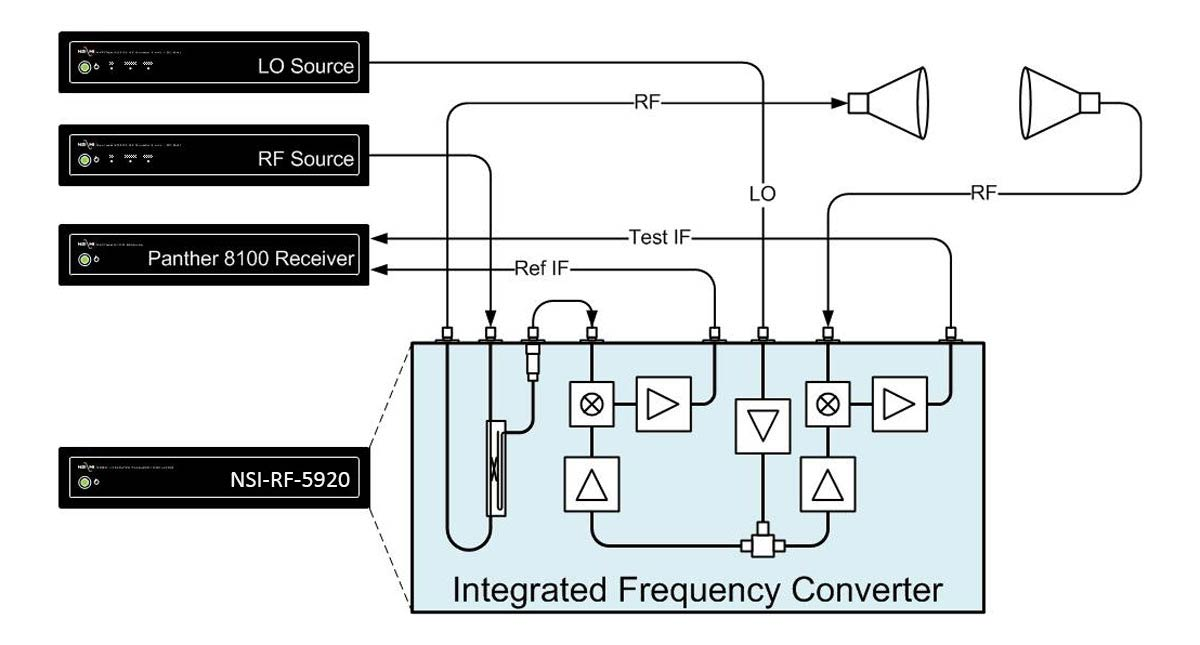 Integrated Frequency Converter