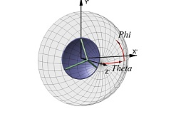 Spherical Near-Field Analysis